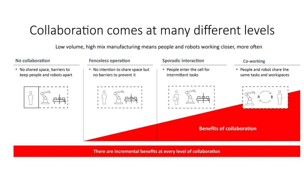 graphic describing levels of robot collaboration